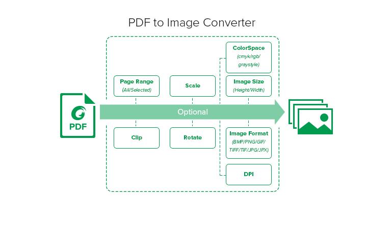 Foxit PDF Toolkit - PDF to Image Converter