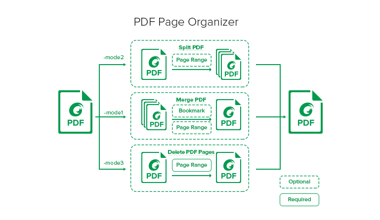 Three new modules for Foxit PDF Toolkit 1.3