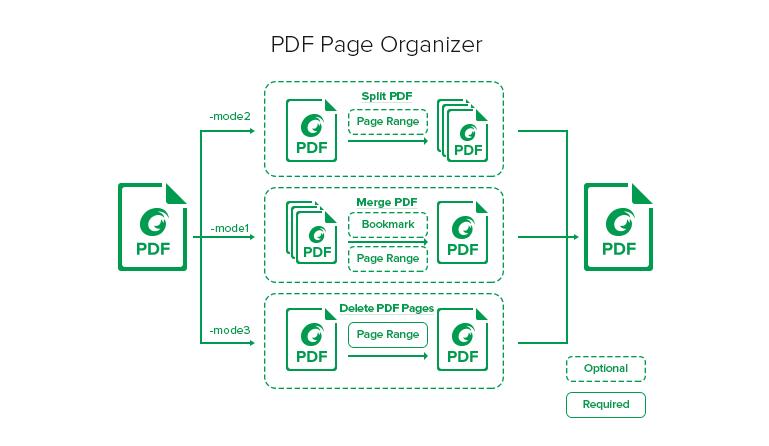 Foxit PDF Toolkit - PDF Page Organizer