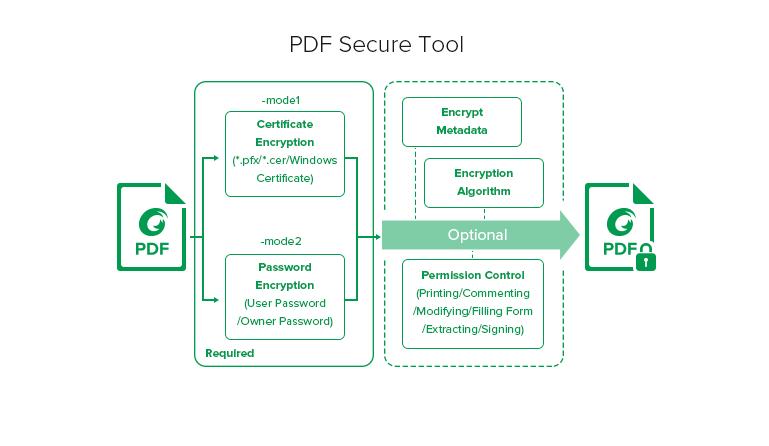 Foxit PDF Toolkit - PDF Secure Tool