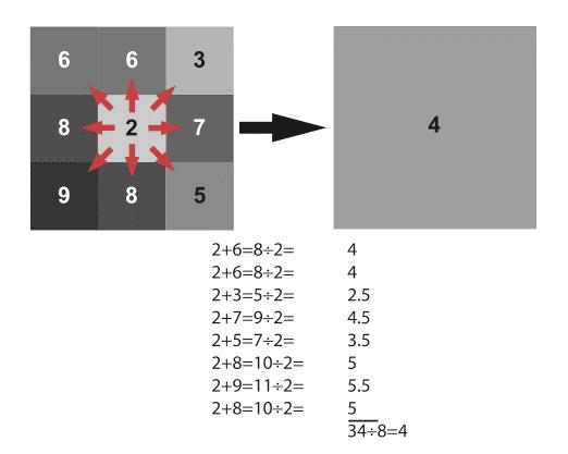 bicubic-downsampling