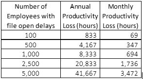 Organizational productivity loss because of 3 second file open delays