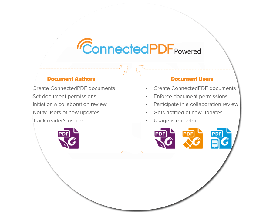 ConnectedPDF Powered Applications