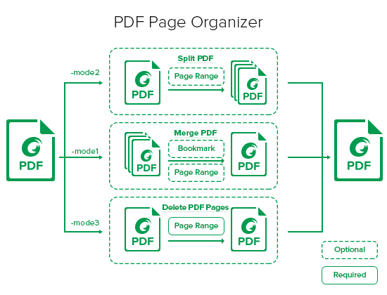 Rotate PDF - Rotate Pages Online for Free