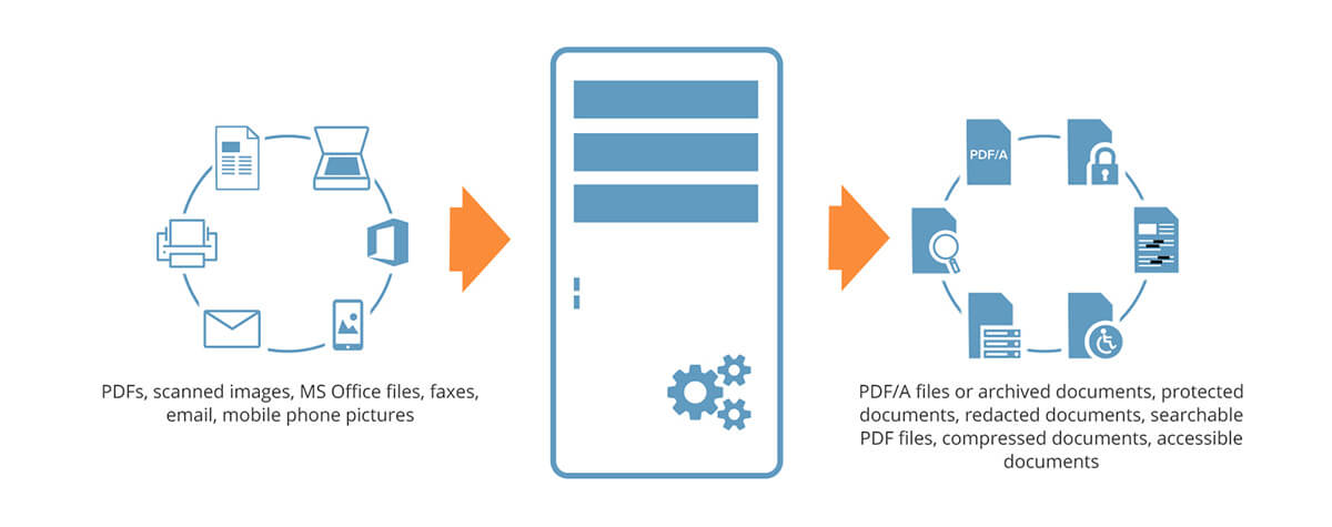 核心 PDF 處理功能集