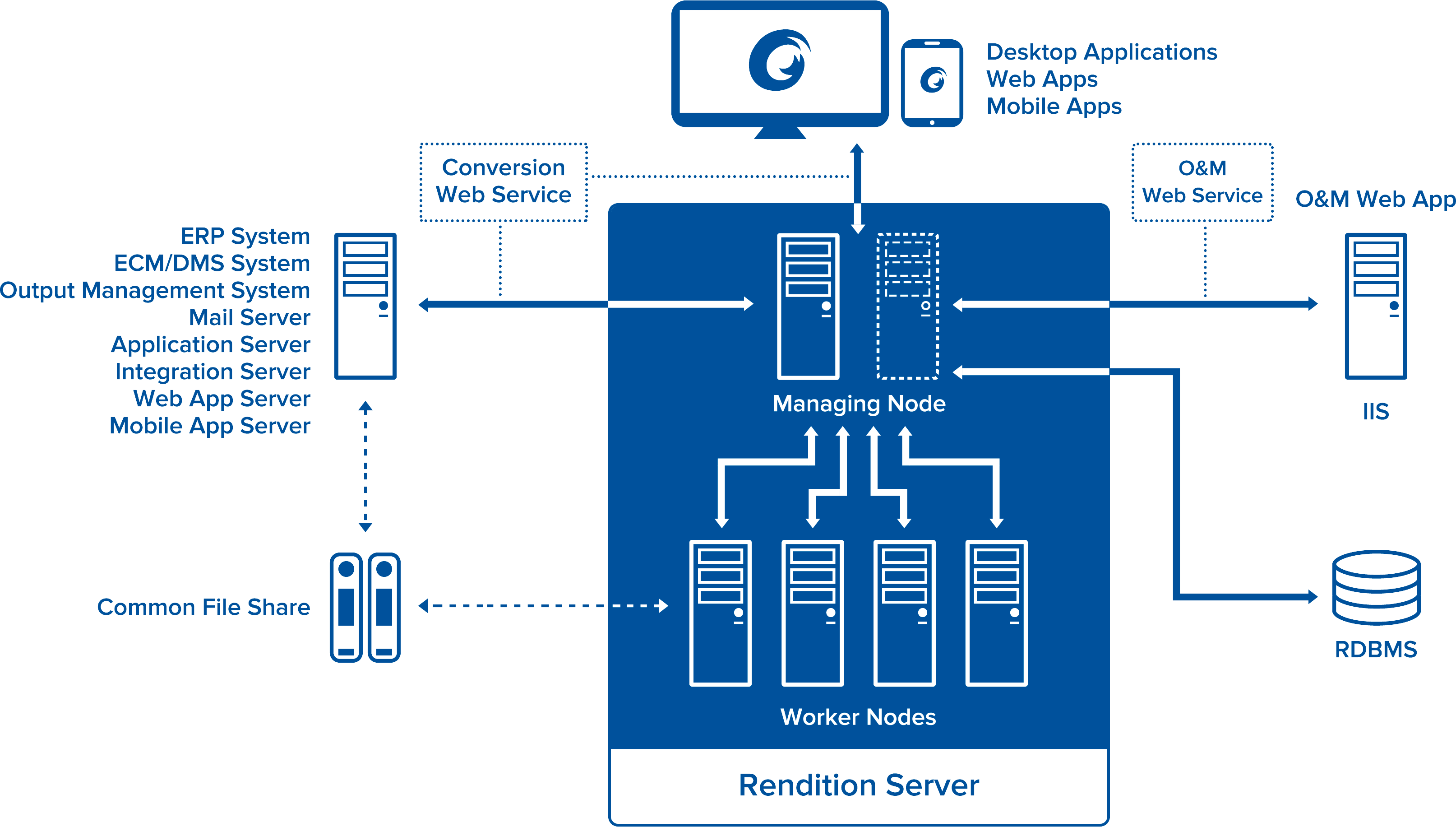 Rendition Server Technical Architecture