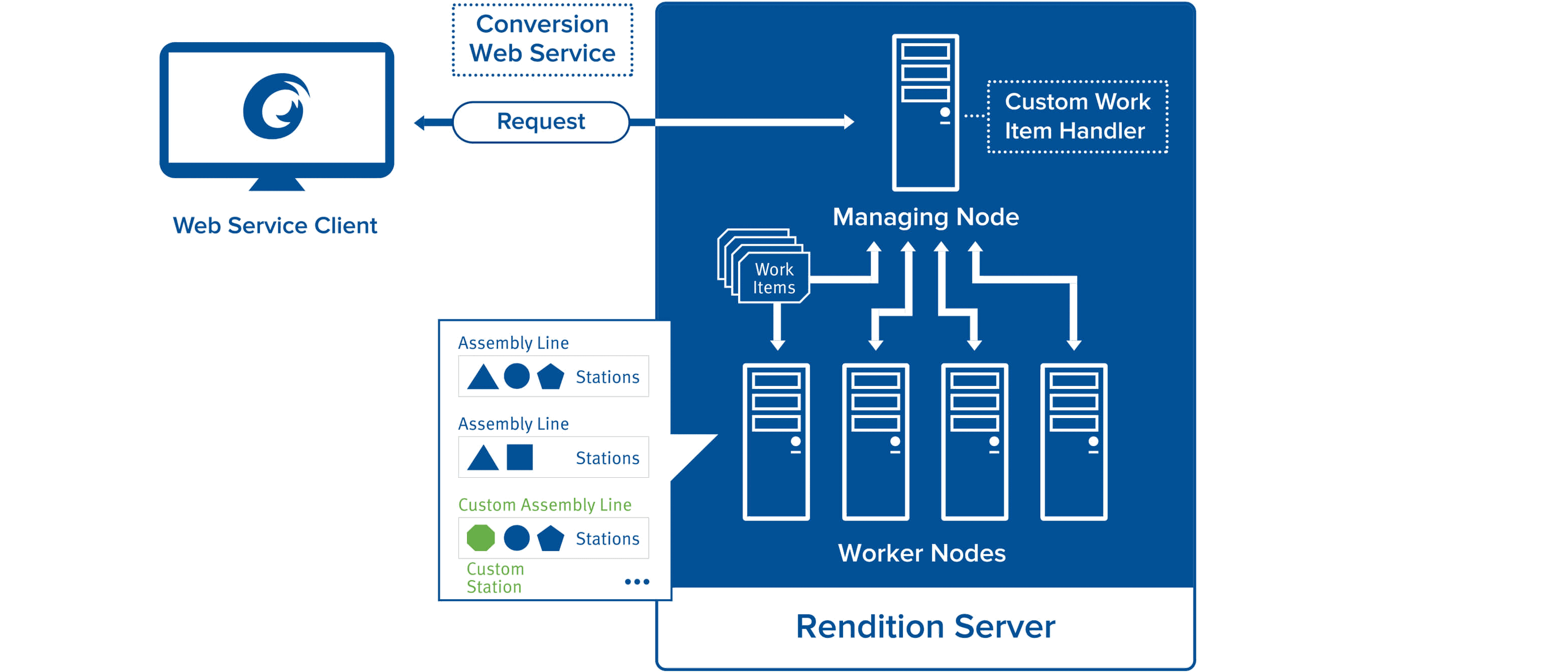 Rendition Server How it Works