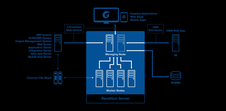 Rendition Server 技術架構